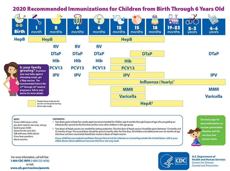 Childhood Immunization Schedule Ages 0 To 6 Years Overview