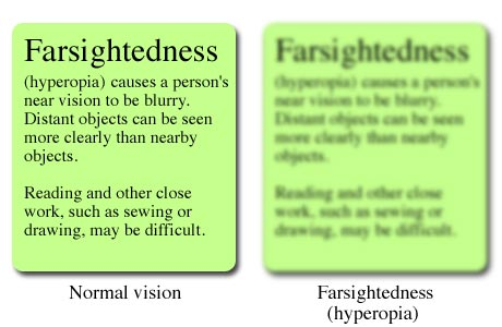 How words up close might look to a farsighted person