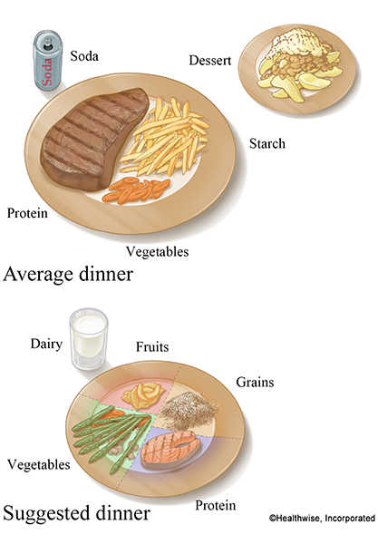 Suggested versus average dinner portion sizes